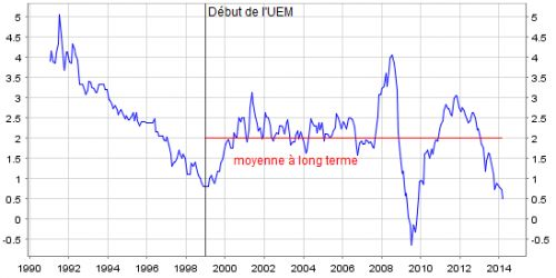 BCE__taux_d__inflation_zone_euro__mars_2013_.png