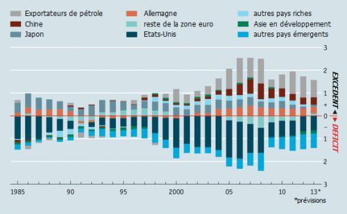 Desequilibres_globaux__global_imbalances__The_Economist__Graphic_Detail__3.png