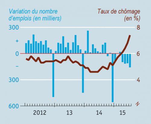 .The_Economist__Bresil__taux_de_chomage_