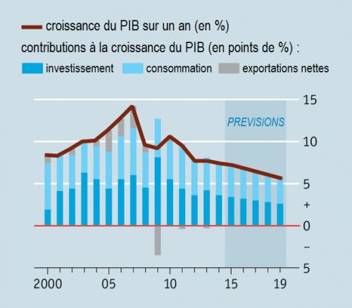 The_Economist__Chine__croissance_PIB_contributions__Martin_Anota_.png