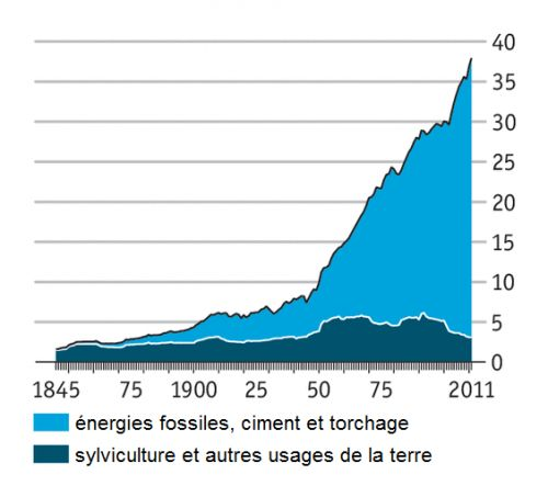 The_Economist__Emissions_anthropiques_de_CO2_dans_le_monde__gigatonnes_par_an___Martin_Anota_.png