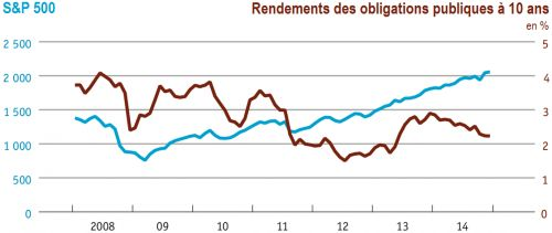 The_Economist__Etats-Unis_S_P500__rendements_obligations_publiques_a_10_ans__Martin_Anota_.png