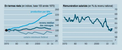 The_Economist__Etats-Unis__remuneration_salarial__productivite__revenu_median__Martin_Anota_.png