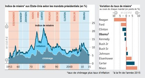 The_Economist__Etats-Unis_taux_de_misere_inflation_chomage_presidents_americains__Martin_Anota_.png