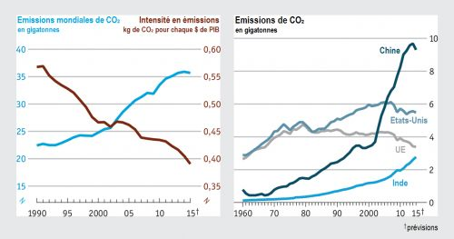 The_Economist__Robert_Jackson__Nature__emissions_mondiales_de_CO2__Martin_Anota_.png
