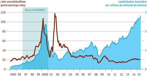 The_Economist__Silicon_Valley__capitalisation_boursiere_price_earning_ratio__Martin_Anota_.png