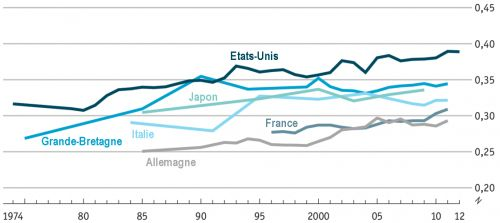 The_Economist__coefficient_de_gini__inegalites__stagnation_seculaire__Martin_Anota_.png
