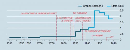 The_Economist__croissance_du_pib_par_tete__par_personne__progres_technique__innovations__grande_stagnation__Robert_Gordon__Martin_Anota_.png