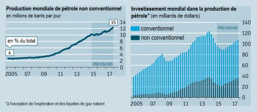 The_Economist__investissement_production_petrole_conventionnel_non_conventionnel__Martin_Anota_.png