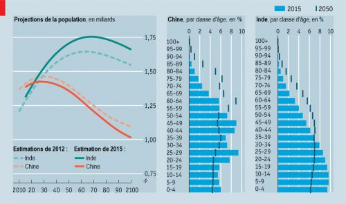 The_Economist__population_Inde_Chine__Martin_Anota_.png
