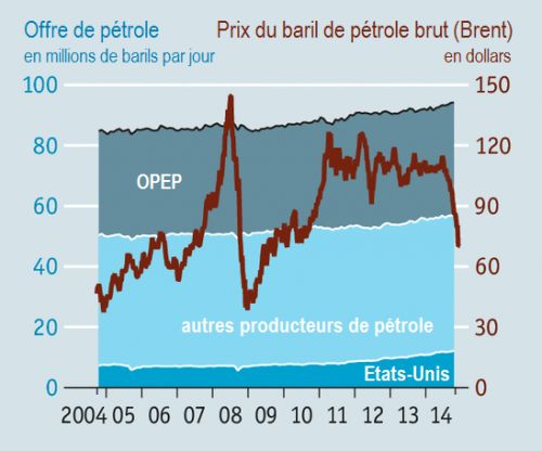 The_Economist__repartition_offre_de_petrole__prix_du_baril_petrole_Brent__Martin_Anota_.png