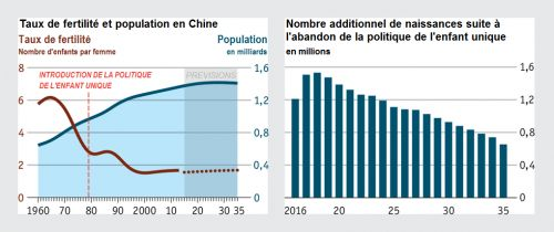 The_Economist__taux_fertilite_population_Chine_fin_politique_enfant_unique__Martin_Anota_.png