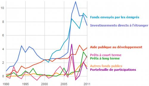 developpement_flux_WorldBank2.png