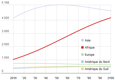 Africa_driven_demography_1.png