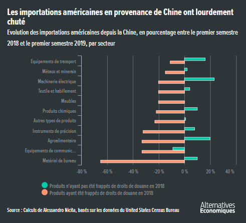 Alter_eco__Etats-Unis_importations_en_provenance_de_Chine_impact_droits_de_douane_americains.png