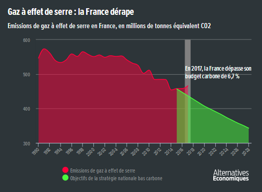 Alter_eco__France_emission_gaz_a_effet_de_serre_GES.png