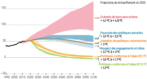 Alter_eco__Projections_d_emissions_a_l_horizon_2100.png