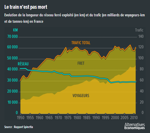 Alter_eco__SNCF_longueur_reseau_ferre_exploite_trafic_rapport_spinetta.png