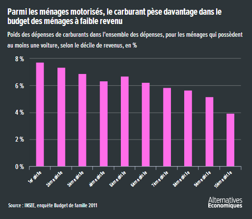 Alter_eco__carburant_pese_dans_le_budget_des_menages_modestes.png