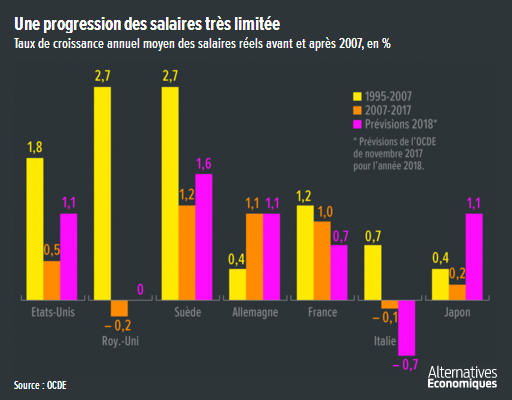 Alter_eco__croissance_annuelle_salaires_reels_France_pays_developpes.png
