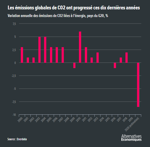 Alter_eco__emissions_CO2_pays_G20.png