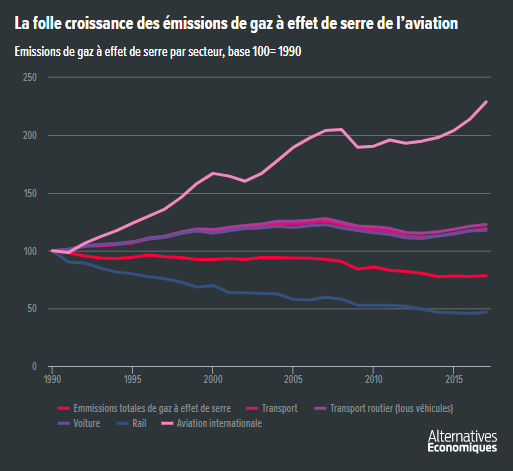 Alter_eco__emissions_gaz_a_effet_de_serre_aviation_transport.png