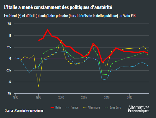Alter_eco__excedent_budgetaire_primaire_Italie_France_Allemagne_zone_euro.png