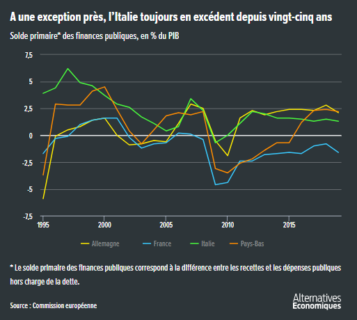 Alter_eco__excedent_primaire_Italie_zone_euro_France_Allemagne.png