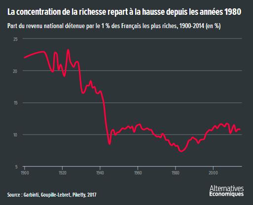 Alter_eco__part_du_revenu_national_detenue_par_les_1___les_plus_riches.png