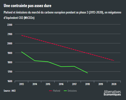 Alter_eco__plafond_emissions_marche_du_carbone_europeen_CO2.png
