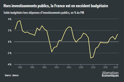 Alter_eco__solde_budgetaire_France_hors_investissement_public.png