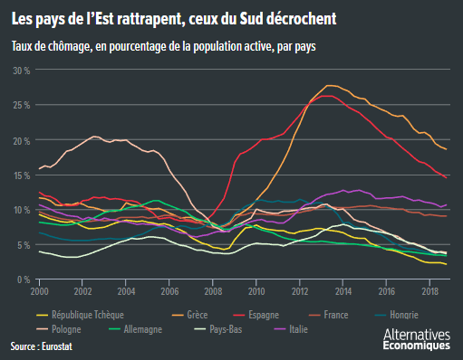 Alter_eco__taux_de_chomage_Europe_sud_nord.png