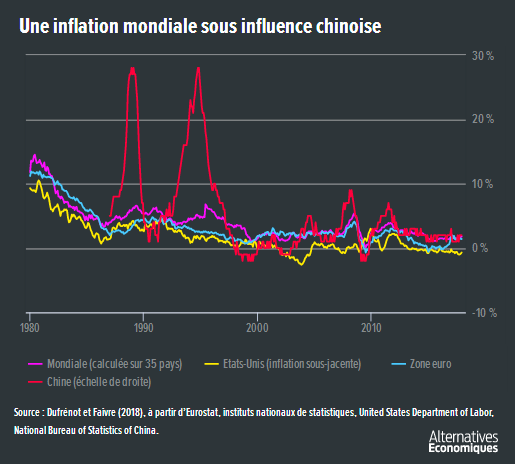 Alter_eco__une_inflation_mondiale_sous_influence_chinoise.png