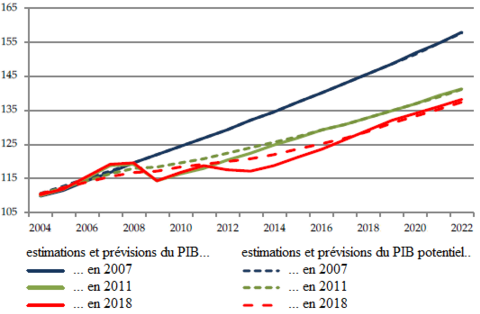 Antonio_Fatas__estimations_PIB_potentiel_zone_euro.png