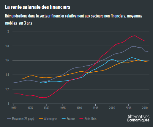Ariell_Reshef__Alter_eco__salaires_finance_rentes.png