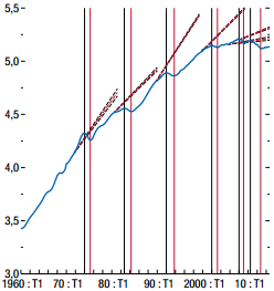Blanchard_Cerutti_Summers__Portugal_evolution_du_log_du_PIB_reel_et_tendances_extrapolees.png