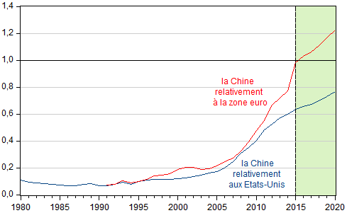 Chenzie_Chinn__PIB_nominal_de_la_Chine_relativement_a_la_zone_euro_et_Etats-Unis.png