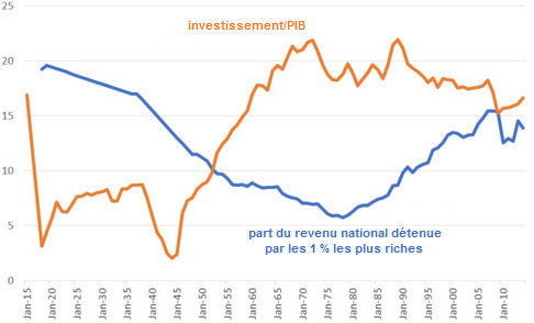 Chris_Dillow__investissement_inegalites_Royaume-Uni.png