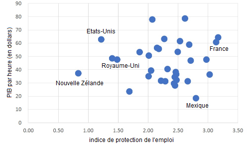 Chris_Dillow__protection_de_l__emploi__productivite_horaire.png