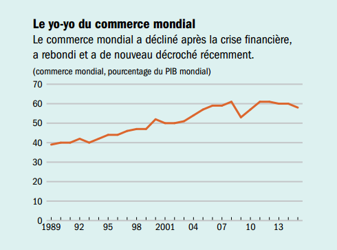 FMI__Le_commerce_mondial_a_decline_apres_la_crise_financiere.png