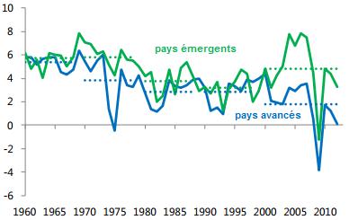 FMI__pays_emergents__en_developpement__pays_avances_croissance_PIB.png