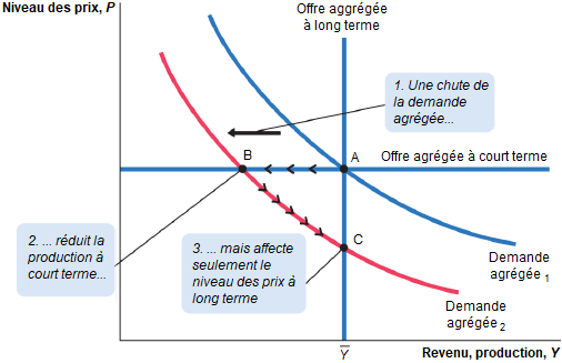 Greg_Mankiw__consequence_chute_demande_agregee_deflation__effet_Keynes_.png