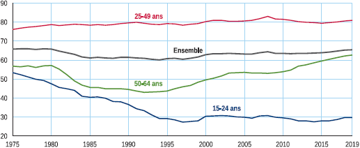 INSEE__Taux_d_emploi_selon_l__age.png