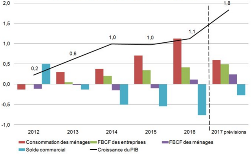 INSEE__croissance_PIB_France_2017_previsions.png