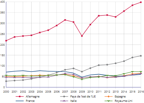 INSEE__production_automobile_Europe_France_Allemagne_Espagne_Italie_Royaume-Uni.png