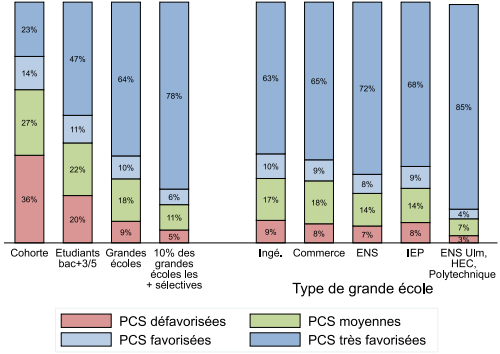 IPP__repartition_eleves_grandes_ecoles_selon_origine_sociale_PCS_des_parents.png