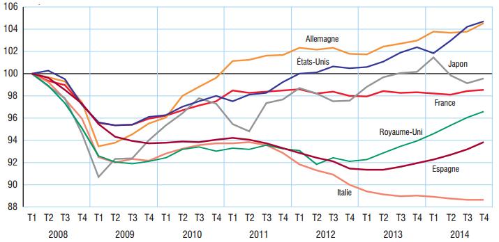 Pib par habitant france 2015