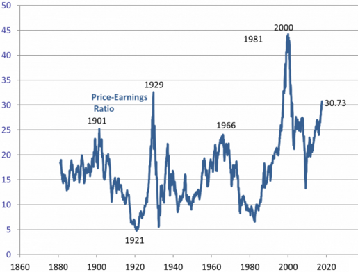Jeffrey_Frankel__Price-earning_ratio_ajuste_de_Robert_Shiller.png