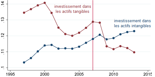 Jonathan_Haskel__Stian_Westlake__investissement_actifs_intangibles_part_PIB.png