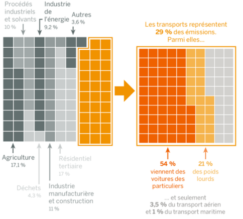 Le_Monde__Citepa_source_emissions_CO2_France_transport.png